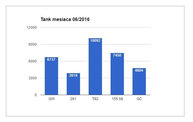 tank_mesiaca2